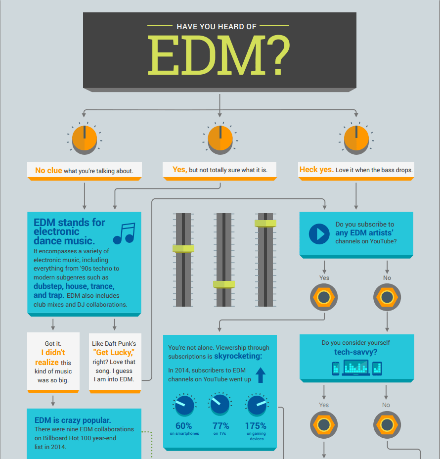 edm growth statistics