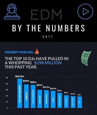 edm 2017 by the numbers